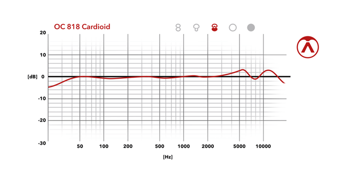 Cardioid Frequency Chart
