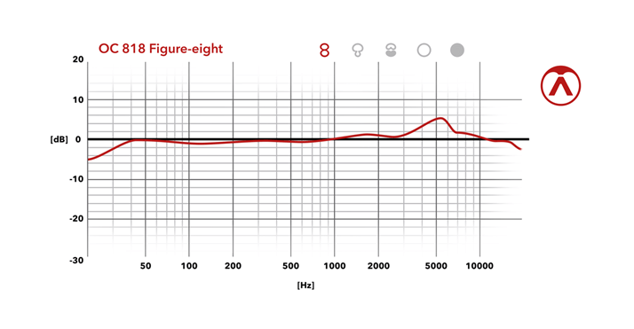 Figure-eight Frequency Chart