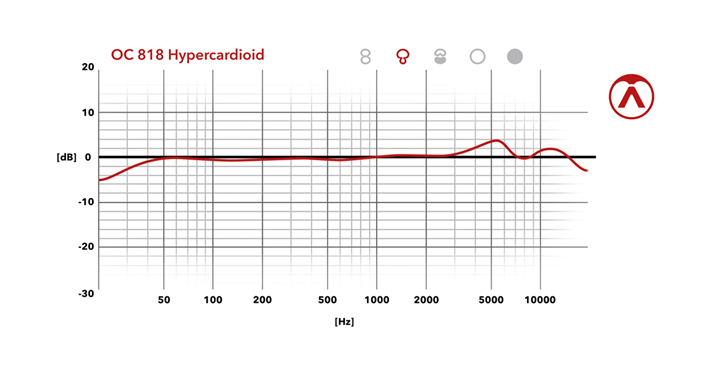 Hypercardioid Frequency Chart