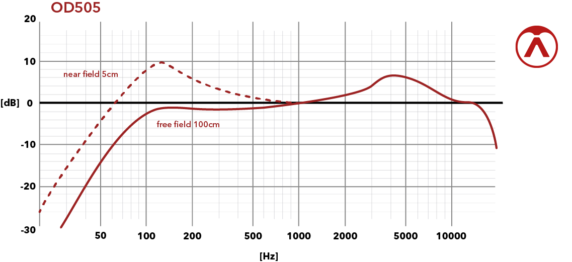 Supercardioid Frequency Chart